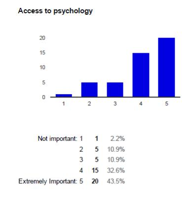 access to psychology
