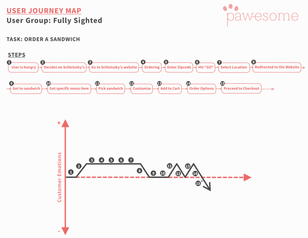 Journey Map - Fully Sighted Users