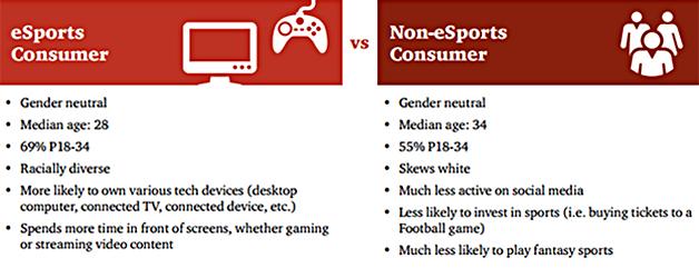 esports consumer vs non-esports consumer