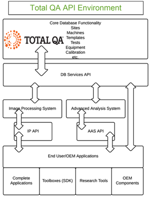 Total QA's comprehensive customization and API features allow adapting and extending the system for unique needs