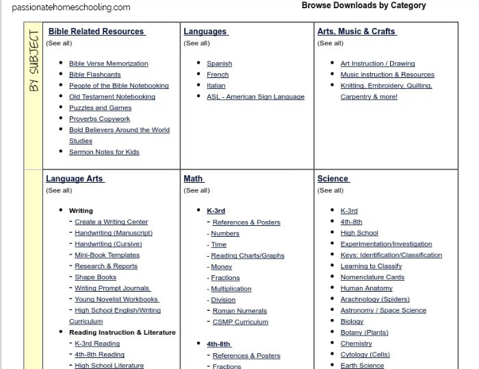 Homeschool subject areas