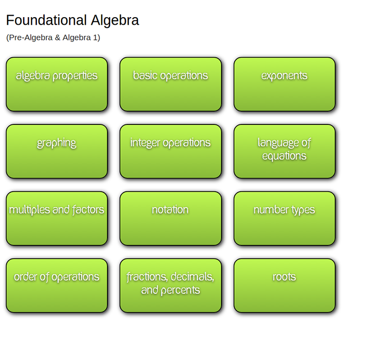 Foundational Algebra Lessons