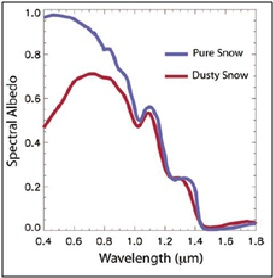 """Figure 1 displays the reflective difference between clean and dirty (dust-laden) snow in the San Juan Mountains of Colorado–Taken from the presentation """"How desert dust is influencing Colorado snowmelt"""" by Landry, Painter, and Barrett"""