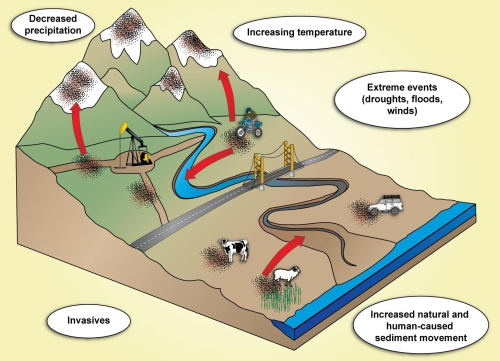 """Taken from the presentation """"Dust in low elevation lands: what creates it and what can we do about it?"""" by Dr. Jayne Belnap et al."""