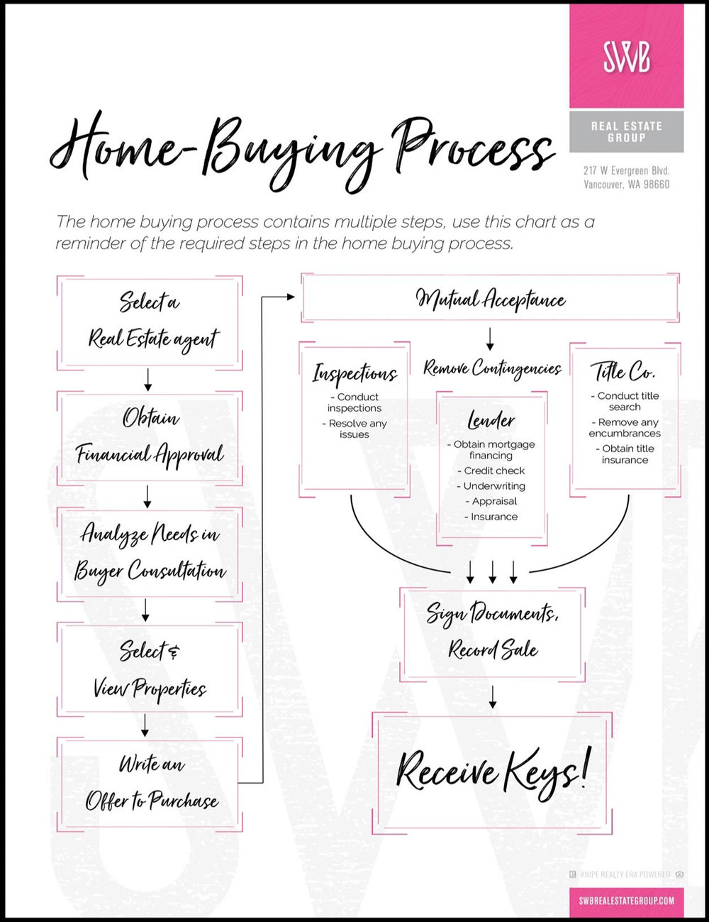 The+home+buying+process.jpg