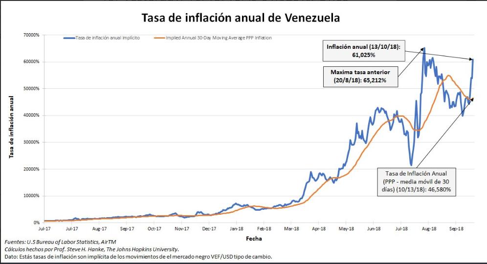 Tasa de Inflación medida el 13-10-2018