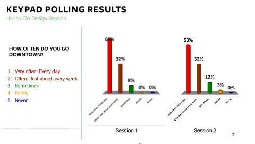 Hands-On Design Session 1 and 2, Keypad Polling Results Comparison