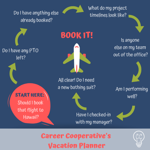 Career Cooperative_Vacation Planner_Requesting PTO_Career Coach .png