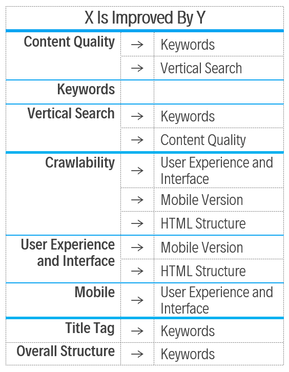 SEO Factors do not always work individually, and usually efforts to make improvements in on one factor also positively impact another. For example, excellent market research on the most appropriate Keywords for a web page can also improve that page's Vertical Search, Content Quality, Title, and Overall HTML Structure.