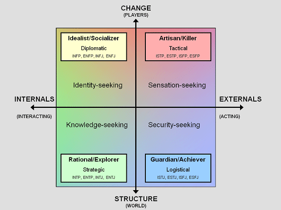 The Keirsey and Bartle Model for Player Personalities
