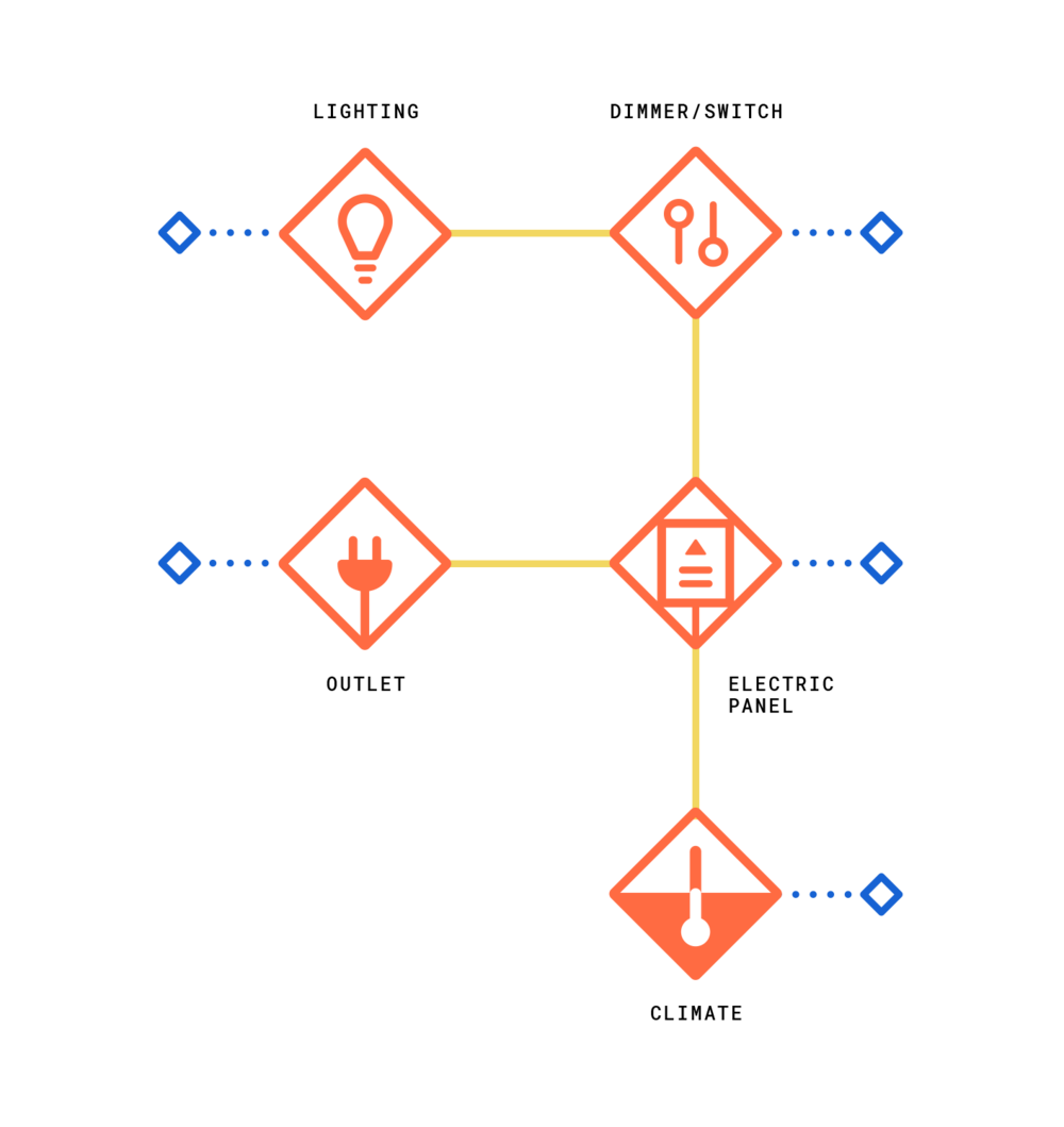 HSS_NEW_automation-Blueprint_v2.png