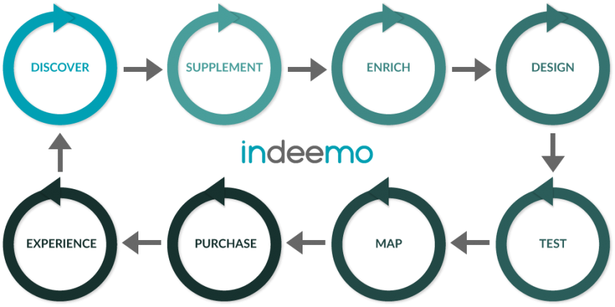 Indeemo Innovation Journey