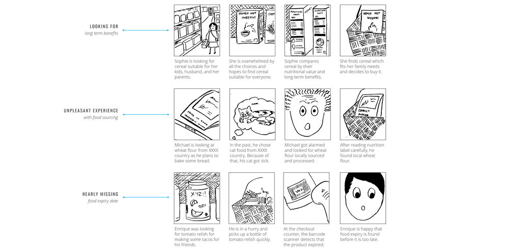 This image depicts drawings of some scenarios that users might undergo. For example, users looking for information on long term benefits, avoiding unpleasant experiences, forgetting to check expiry dates.