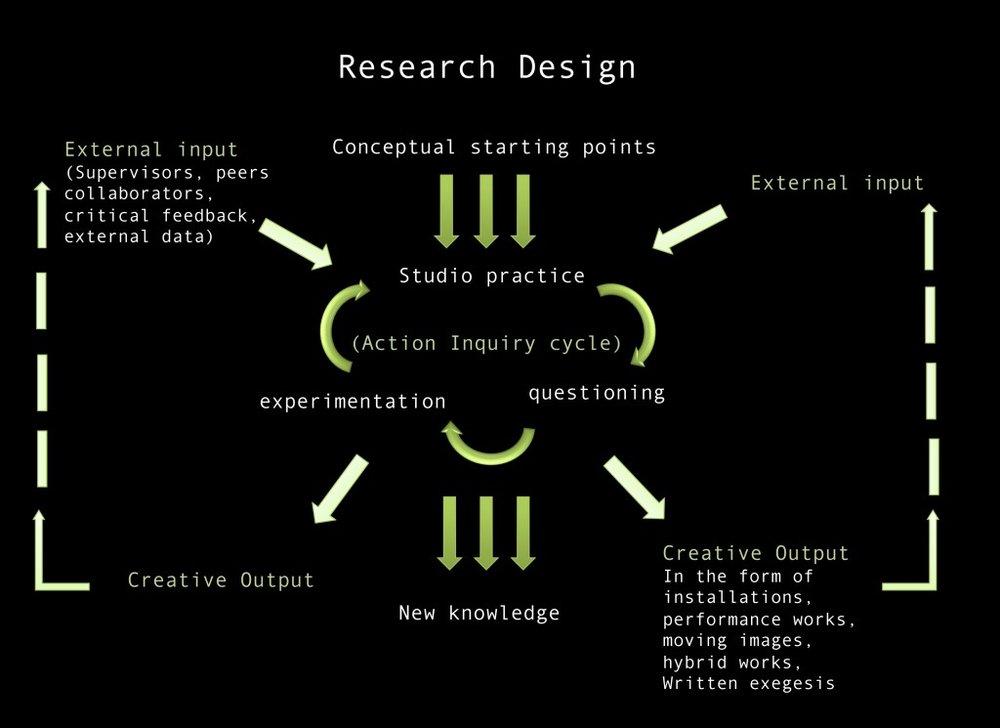 Research-Design-Graph-1024x745.jpg