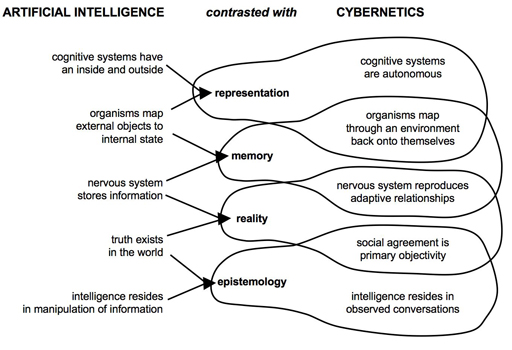 AI vs Cybernetics -