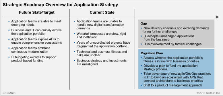 Application Strategy( Source )