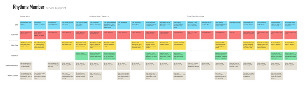 Service Blueprint FINAL.png