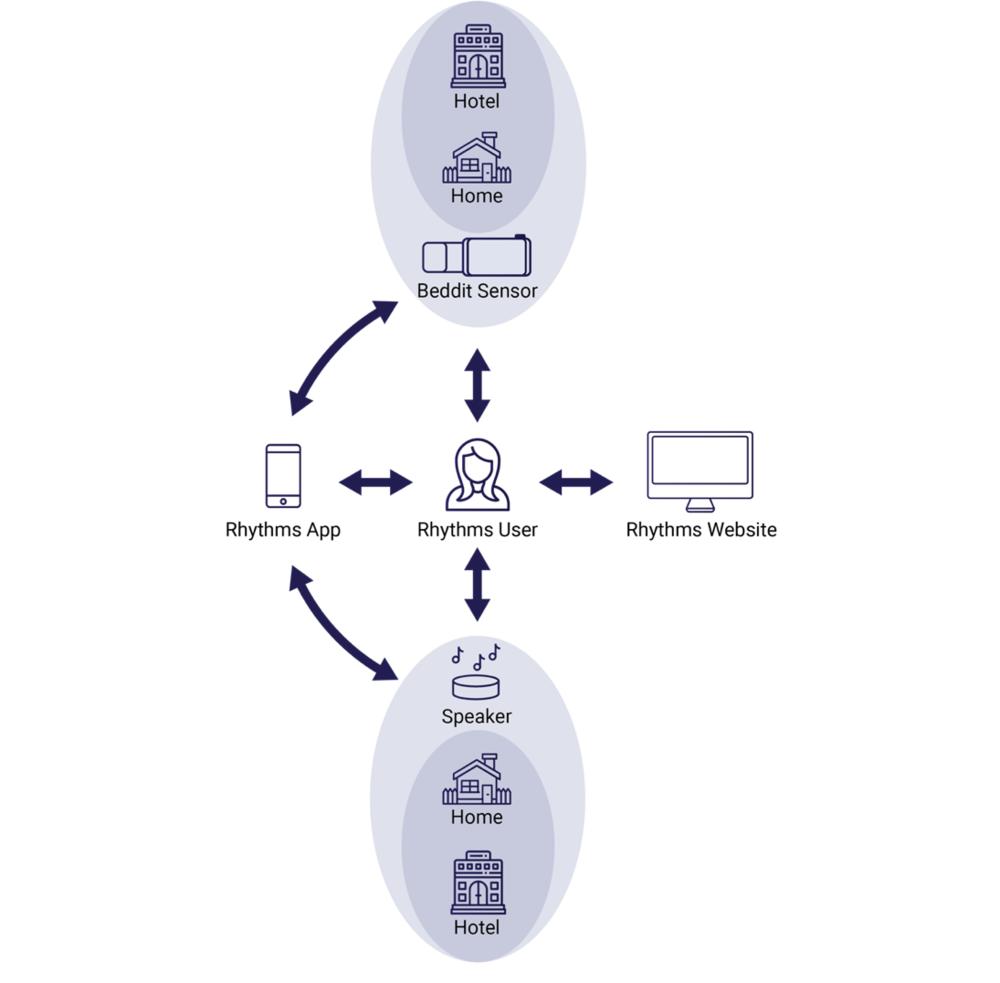service ecosystem