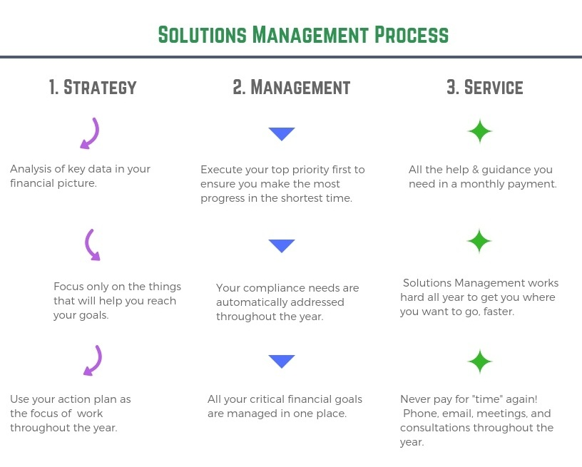 solutions management process image