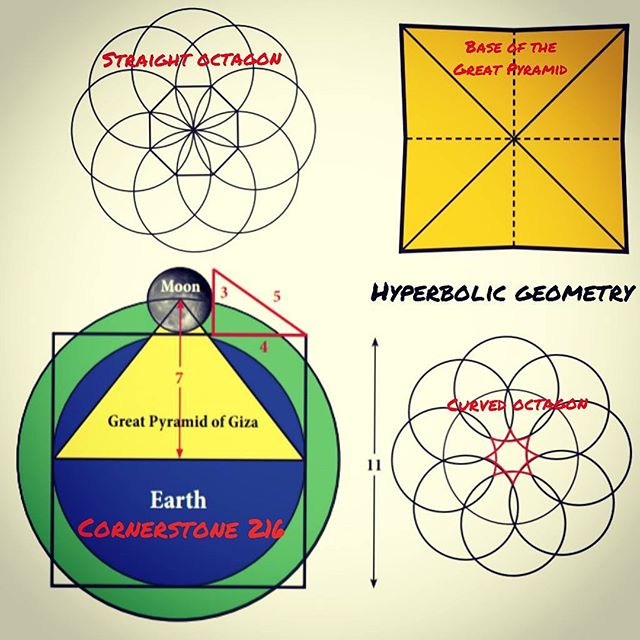 "Follow @salahealer9, a genius metaphysical teacher and also one of my greatest inspirations. The following is an excerpt of several of Salah's posts about the Great Pyramid and it's parameters. ——- Pyramid Energy could be described as the accumulation of standing wave interference inside a pyramid emanating Golden Spirals or vortexes. The Fibonacci spiral is an approximation of the Golden Spiral observed in nature. The heavenly bodies were encoded in the Great Pyramid of Giza through the number 7.  Another key number is 5,040, the Earth's radius in miles 3,960 added to the Moon's radius 1,080. 5,040 = 10 x 9 x 8 x 7 = 7 x 6 x 5 x 4 x 3 x 2 x 1 which carried an important metaphysical meaning to early civilizations. —— The Great Pyramid has an approximately square base with a perimeter equal to the circumference of a circle with radius equal to its height. The dimensions of the Great Pyramid incorporate measurements from which can be calculated : 1. The dimensions of the Earth and Moon. 2. The radius ratio between the Earth and Moon. 3. The Pythagorean Triangle 3 – 4 – 5 (shown in red next to the Moon). The celestial bodies Earth and the Moon with the Great Pyramid is a cornerstone of the Etheric Particle encoding the number 216 as 3³ + 4³ + 5³ = 216 = 6³. Hence the title of my book The Etheric Particle 216. The pyramid builders appear to have been advanced astronomers. The base of the Great Pyramid is not a perfect square. Each side is slightly concaved. This must be an important factor in its function as an etheric energy device, considering that pyramid energy waves are based on hyperbolic geometry. The diagram shows the construction of the octagon in straight lines and the construction of a curved octagon representing hyperbolic geometry. ——- Connection with gematria about the cosmic triangle 3-4-5 : The gematria value of Moses in Hebrew משה is 345 and the reflection of this number 543 is the gematria value of El Shaddai, meaning ""God Almighty"" אל שדי). 345 + 543 = 888 gematria value of Jesus in Greek Ιησους. 3³ + 4³ + 5³ = 216 = 6³ 216 is half of 432 which relates to the hierarchical organization of the dimensions of spacetime in string theory (tetractys)."