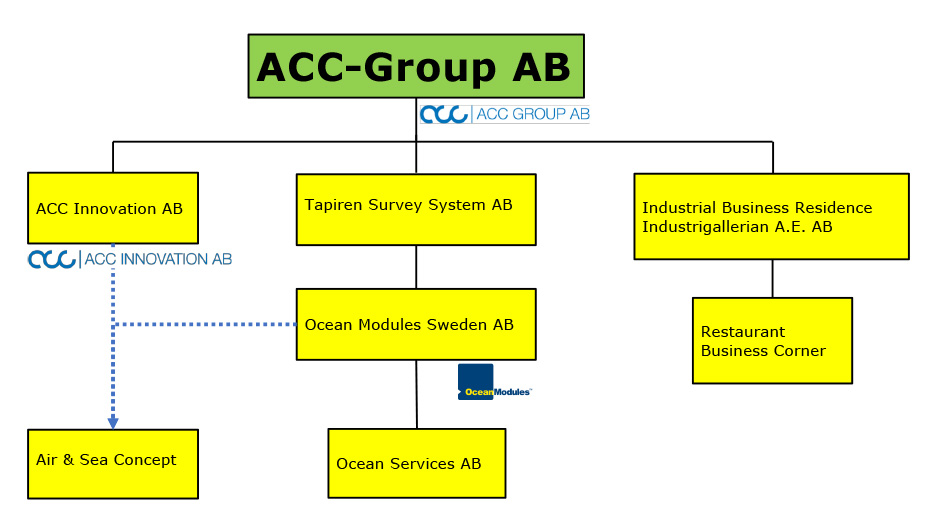 ACC Group AB Company Structure