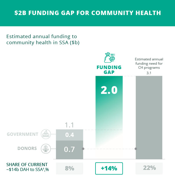 "Source: Financing Alliance for Health and USAID  ""Closing the $2 Billion Gap"" , 2017."