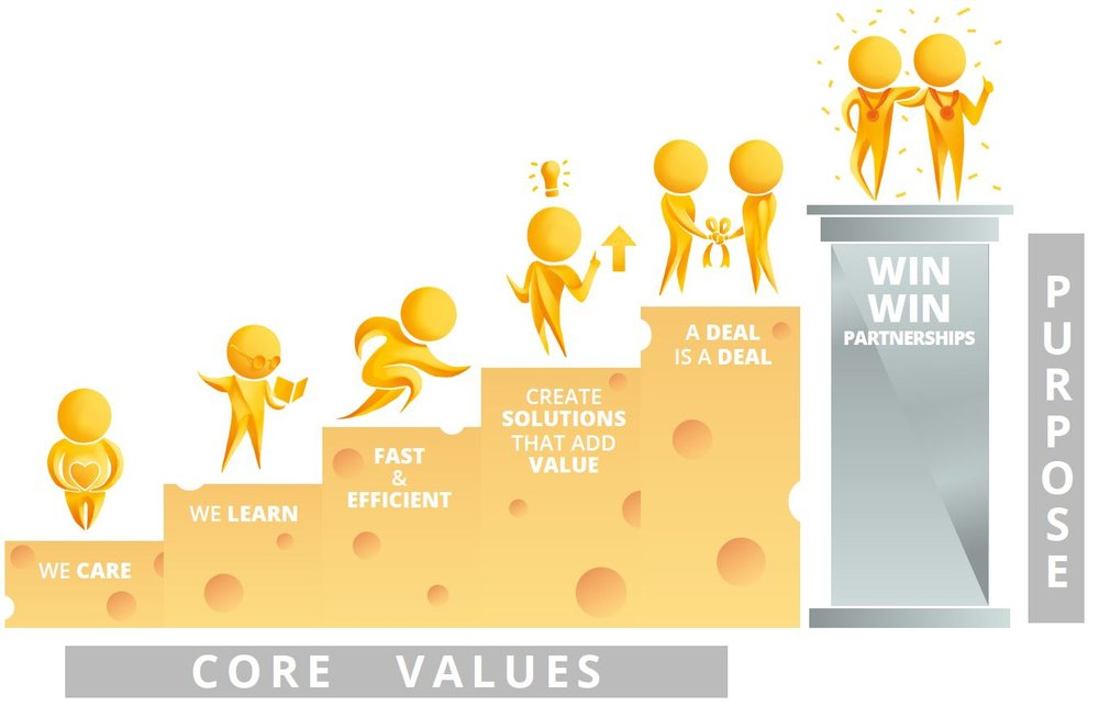 Ausfine Core Values - We Care - We Learn - Fast & Efficient - Create Solutions that Add Value - A Deal is a Deal - Win-Win Partnerships