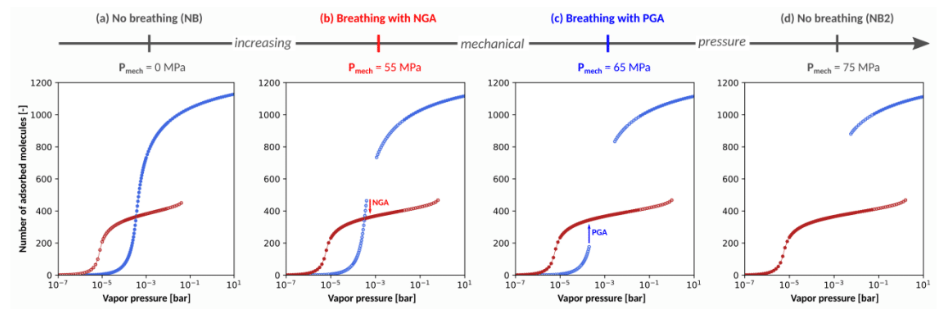 Figure 1: Illustration of the impact of applying mechanical pressure onthe adsorption isotherm of an initially non-breathing MOF. The blue and red dots represent the number of molecules adsorbed in the open pore and contracted pore state respectively.