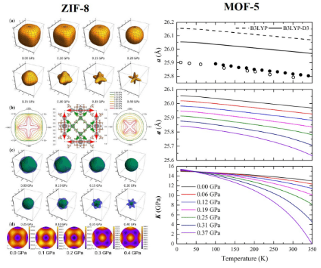 Figure 1 . Left panel: Evolution with pressure of the mechanical anisotropy of ZIF-8. Right panel: structural andmechanical response of MOF-5 to pressure and temperature.