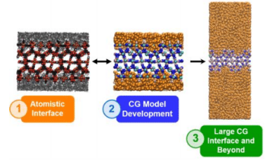 Figure 1: Summarized workflow of our multiscale study of a MOF/Polymer interface