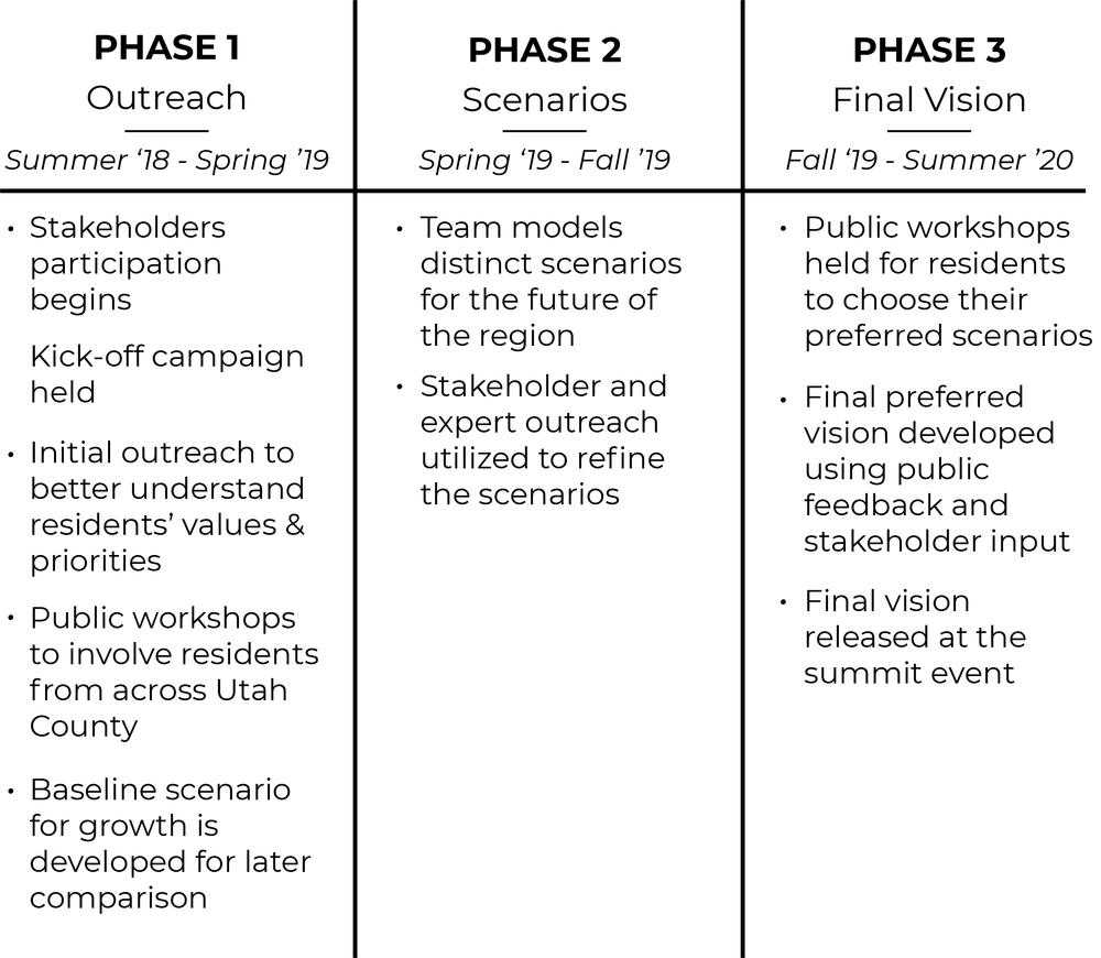 utco timeline simplified.png