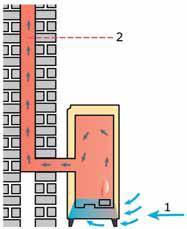 1. aanvoer zuurstof uit de woonruimte 2. afvoer rookgassen door de schoorsteen