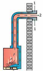 1. aanvoer zuurstof van buiten 2. afvoer rookgassen door gevel of dak