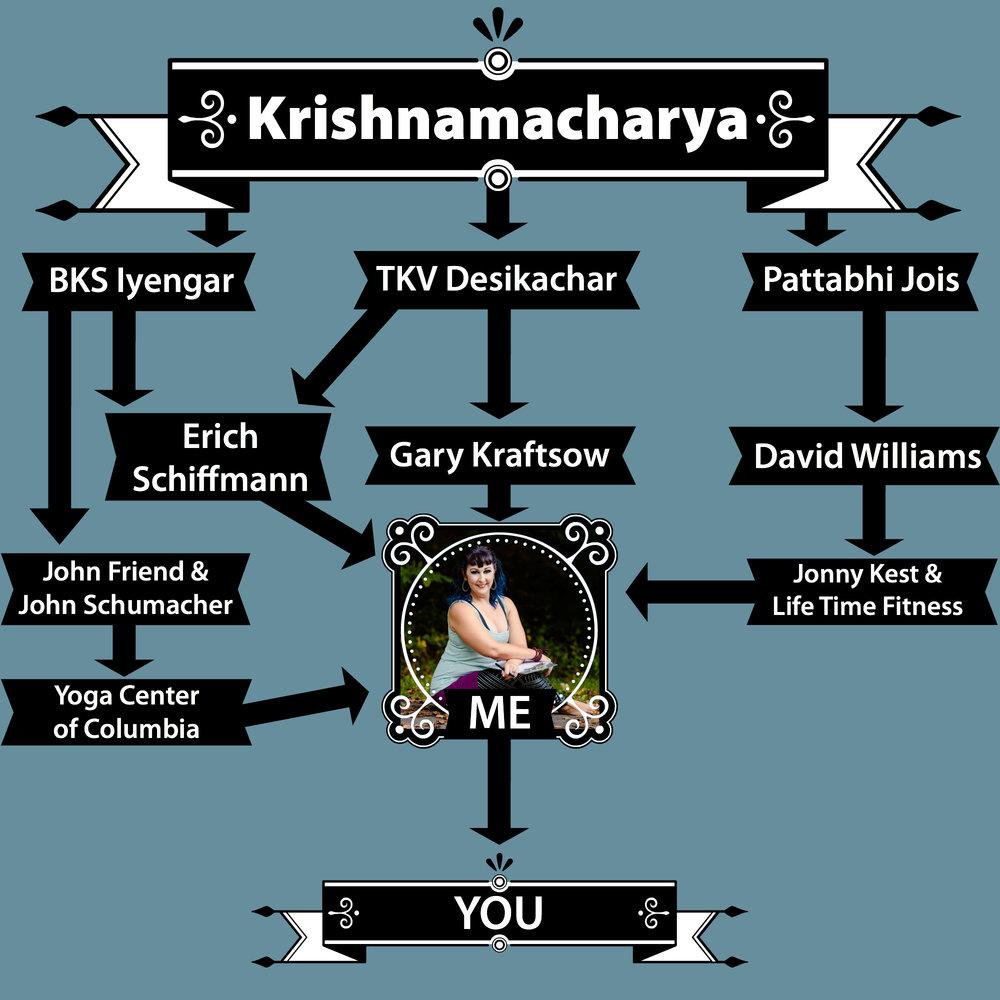 Flissy's Yoga Family Tree