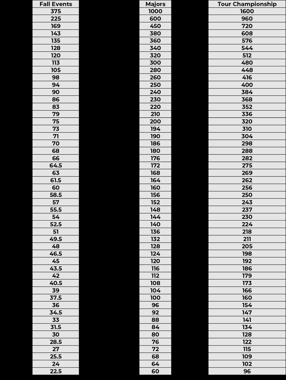 points breakdown
