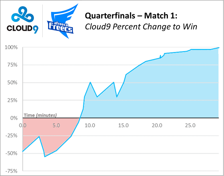 Cloud9 vs Afreeca Freecs Match 1 Outcome