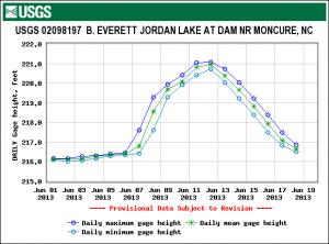 June 2013 Lake Level Graph