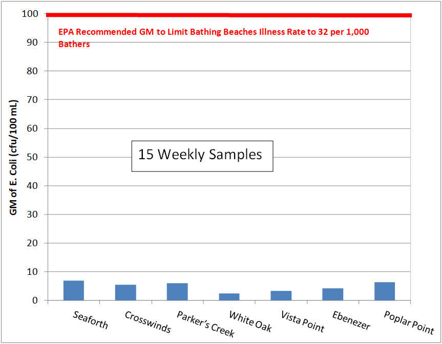 Bar-Chart-GM-E.-coli-Weeks-1-15.png