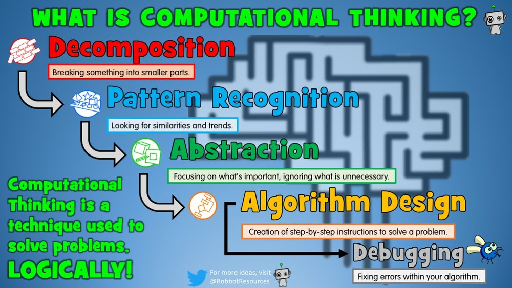 The four components of Computational Thinking: Decomposition, Pattern Recognition, Abstraction and Algorithm Design.