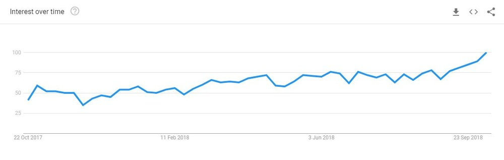 Podcast sanan haku google trends.JPG