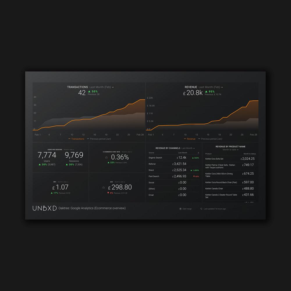Custom Analytical Dashboard   Magento E-Commerce Overview & Google Analytics
