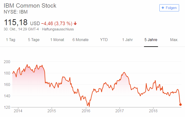 FireShot Capture 36 - IBMs stock - Google-Suche_ - https___www.google.de_search.png