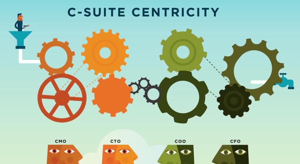 C-Suite Centriticy