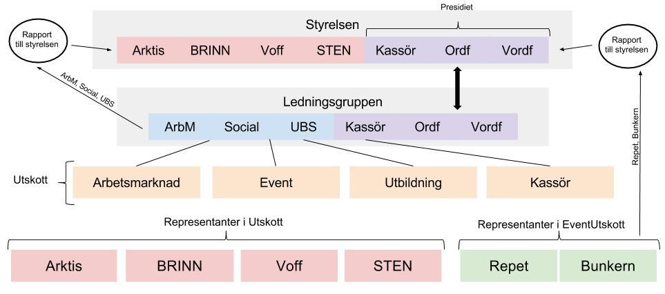 0rganisationsschema.png