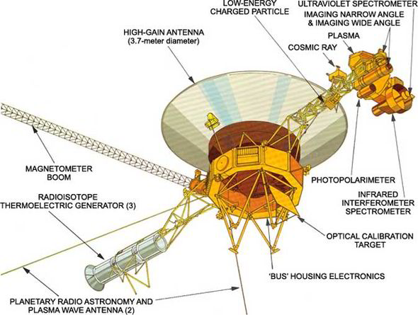Diagram of the Voyager probe and its associated measuring systems. Credit: NASA