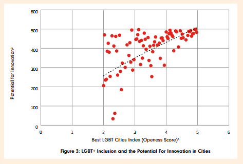 Cities - innovation graph.PNG