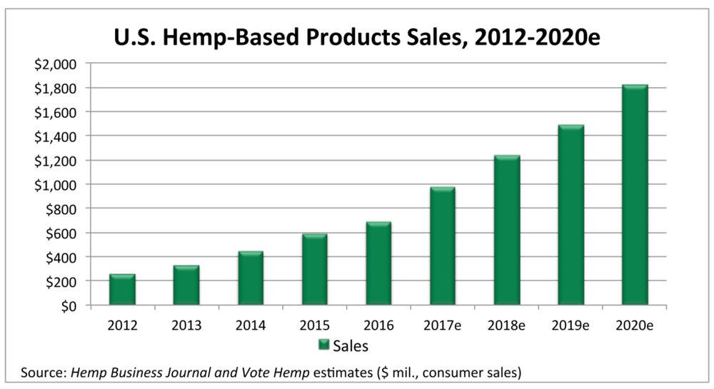Hemp-Total-Market-Size-2012-2020-1024x558.jpg