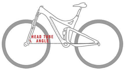 Headtube angle, bicycle, mtb, shredworthy