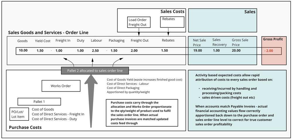 Sales Order Profitability