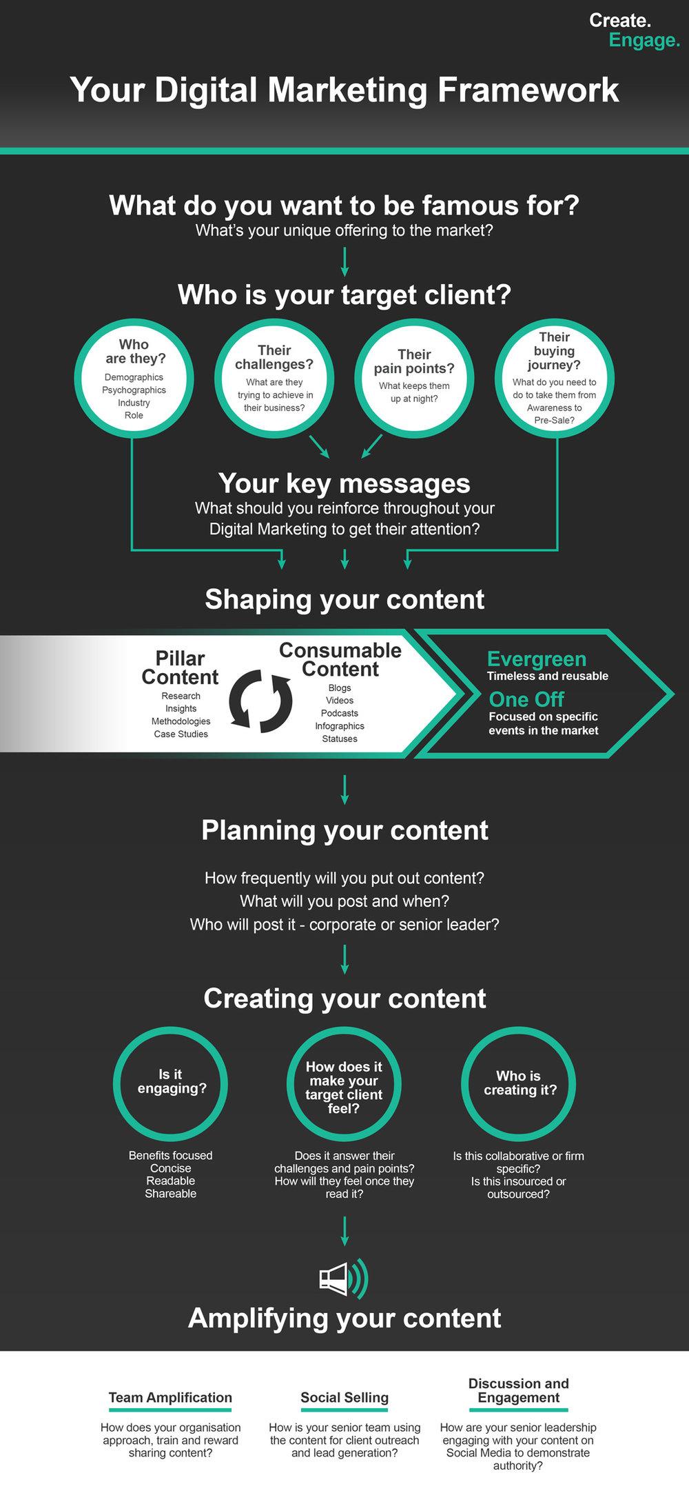 Create Engage Digital Marketing Framework.jpg